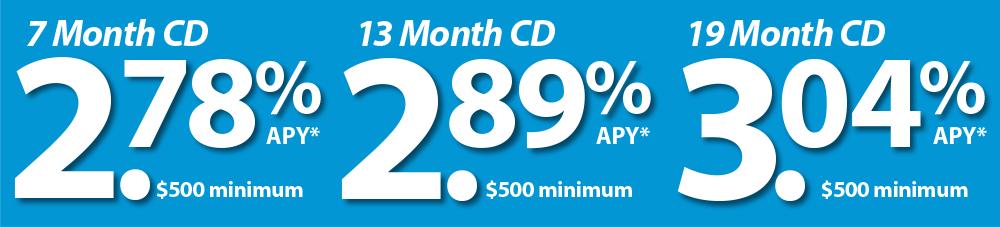 CD Rates